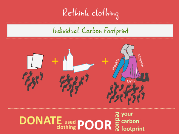 Our clothes and carbon footprint